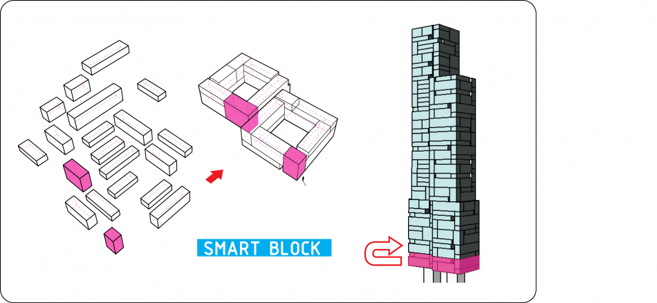 smartblock